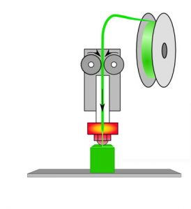 طرز کار پرینترهای سه بعدی