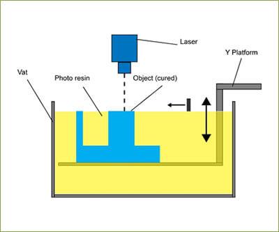طرز کار پرینتر سه بعدی SLA