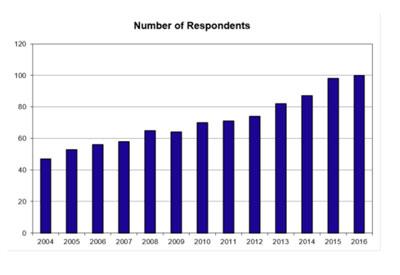 گزارش نتایج Wohlers 2017