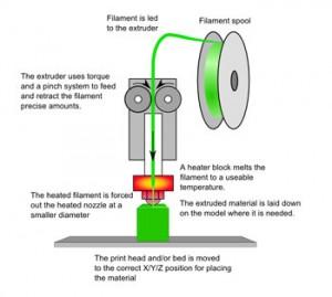 FDM-3D-FRINTER